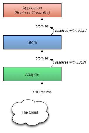 Diagram showing process for finding an unloaded record after the payload has returned from the server